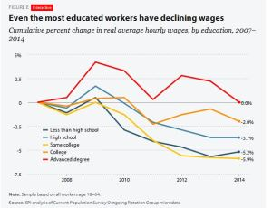 Even the Most Educated Workers Have Declining Wages _ Economic Policy Institute